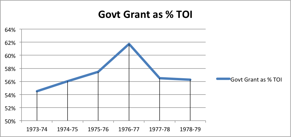 Government Grants as a Percent of the Y's Total Other Income (i.e. non-FJP income). All work is property of Avigail S. Oren. Please do not use without permission.