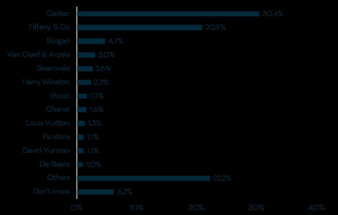 Base: 1,138 global affluent/HNWIs Source: LuxuryOpinions/Altiant