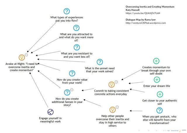 Dialogue map courtesy of  Ramu Iyer