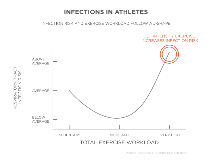 Higher exercise intensity as well as other stressors increase the risk of infection in athletes