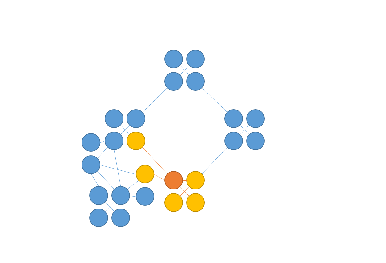 The deep orange circle represents a person fired up about a cause; the yellow are those immediately adjacent to them and are likely to be swayed, whereas the blue circles are external connections who will likely hear about the issue.