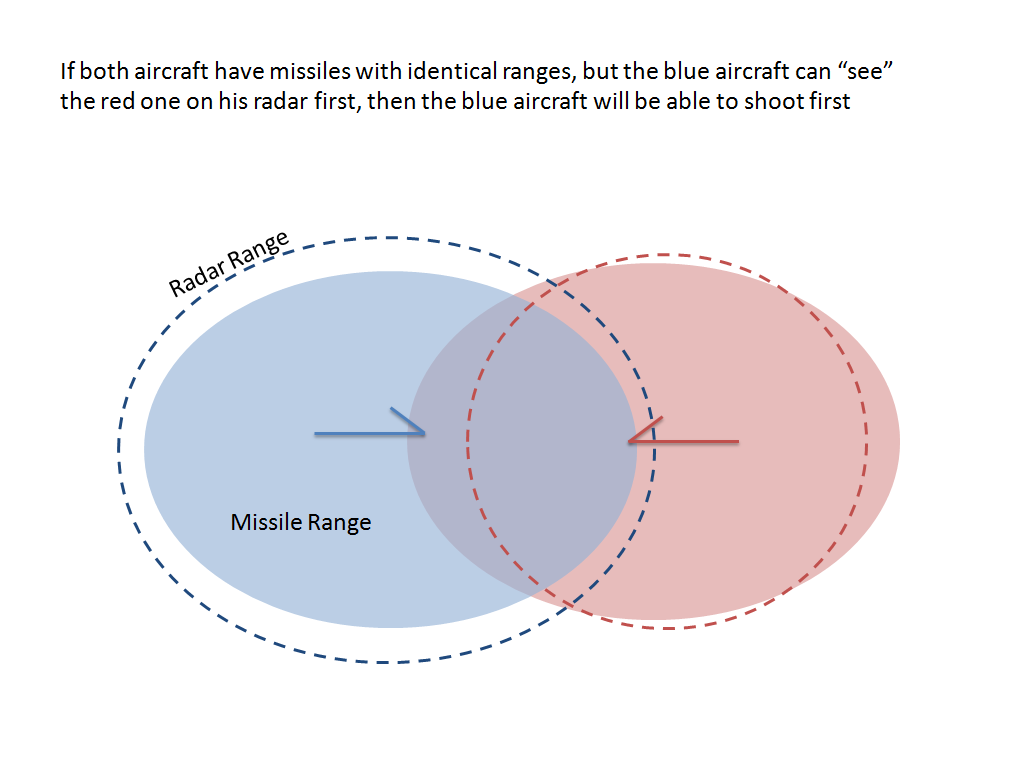 Remember:PowerPoint drawings of stick aircraft do not have math or numbers associated with them.