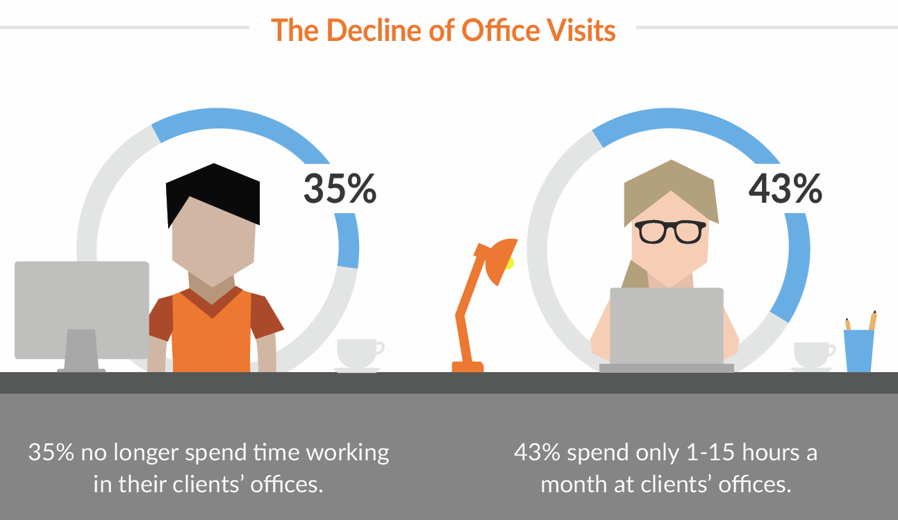 Infographic from Bill.com's State of Bookkeeping Practices 2016 Survey