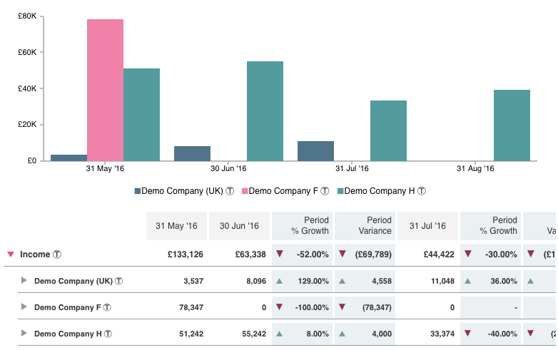 An example of consolidated reporting in CrunchBoards