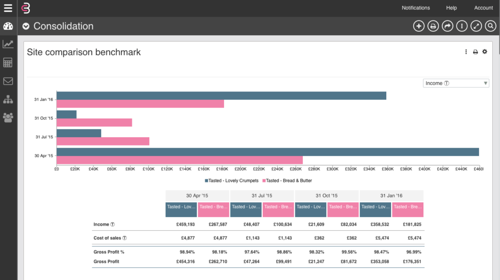 A sample Benchmarking Card in CrunchBoards