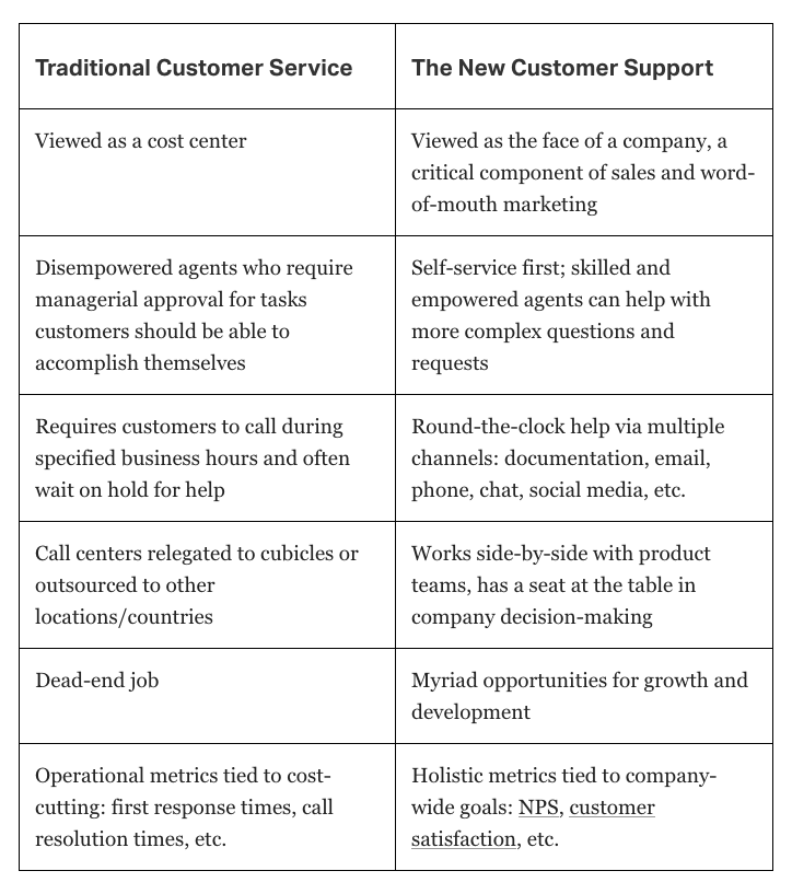 Traditional Customer Service vs. The New Customer Support, via Helpscout