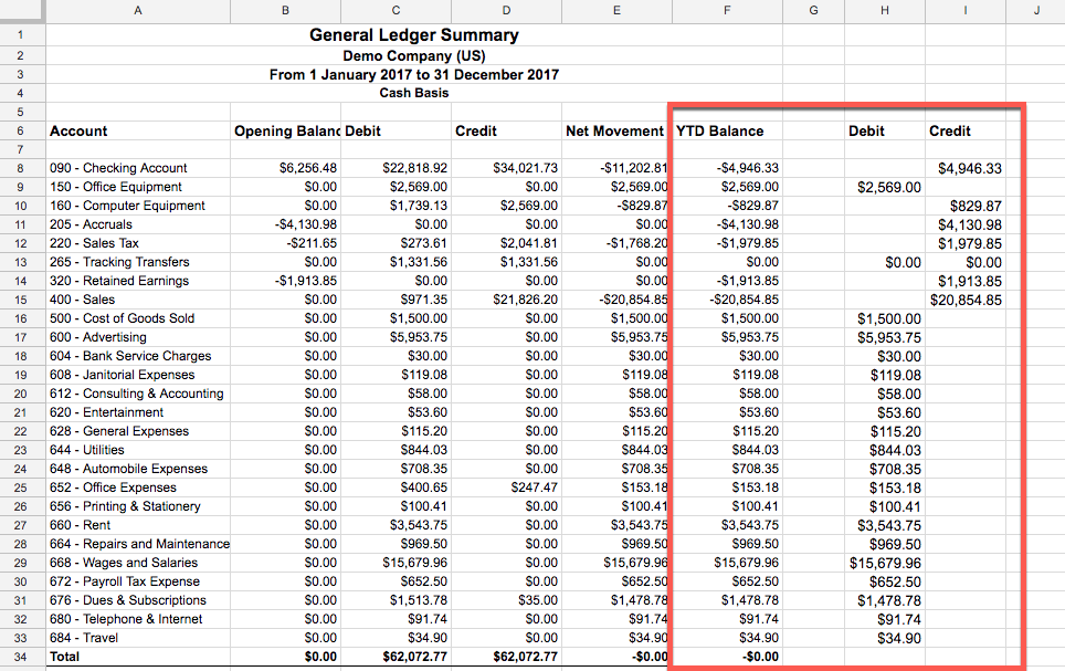 You can separate the YTD Balance columns into Debit and Credit columns in Excel or Google Sheets