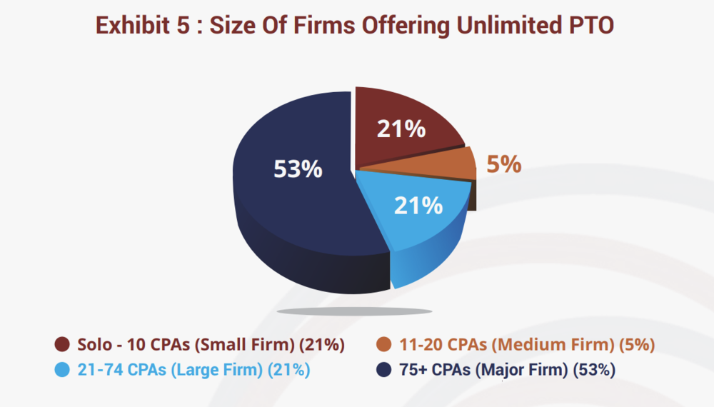 According to the 2018 Anytime, Anywhere Work Survey , only a small percentage of firms with fewer than 75 CPAs offer unlimited PTO.