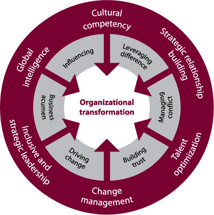 Organizational-Transformation.jpg