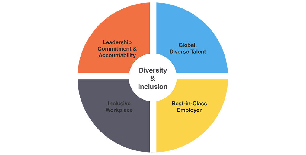Creating a unified ethos with a diverse team is a challenge for any leader.