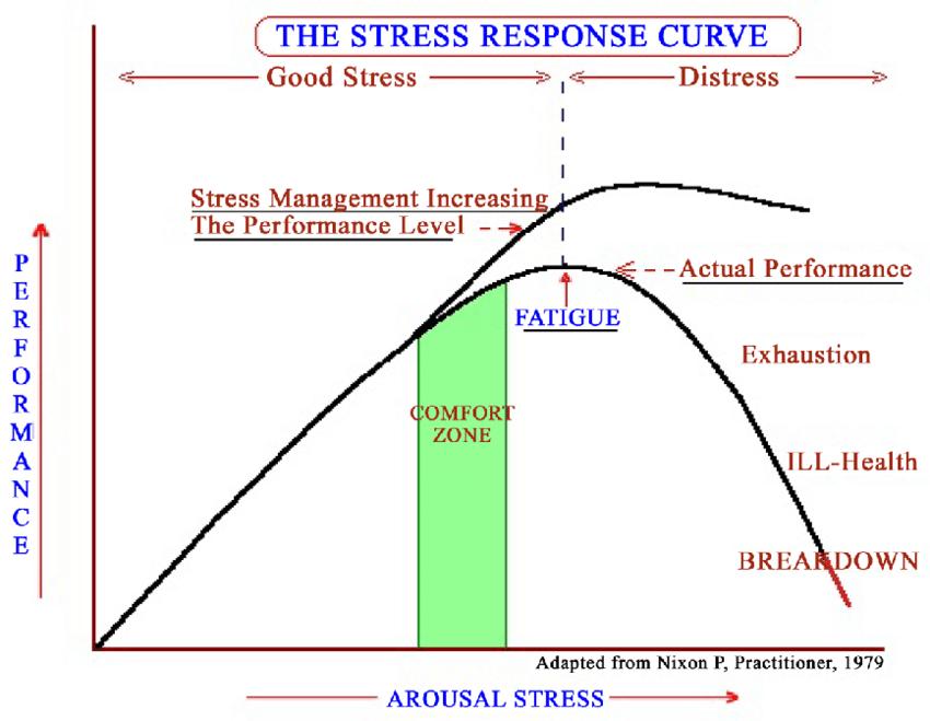 The 'stress-response curve' for athletic performance. Ashwani Bali, 2015.