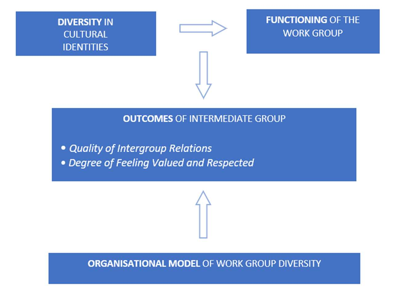 Relationship between cultural diversity and the functioning of a workgroup. Source: Thomas and Ely (2011).