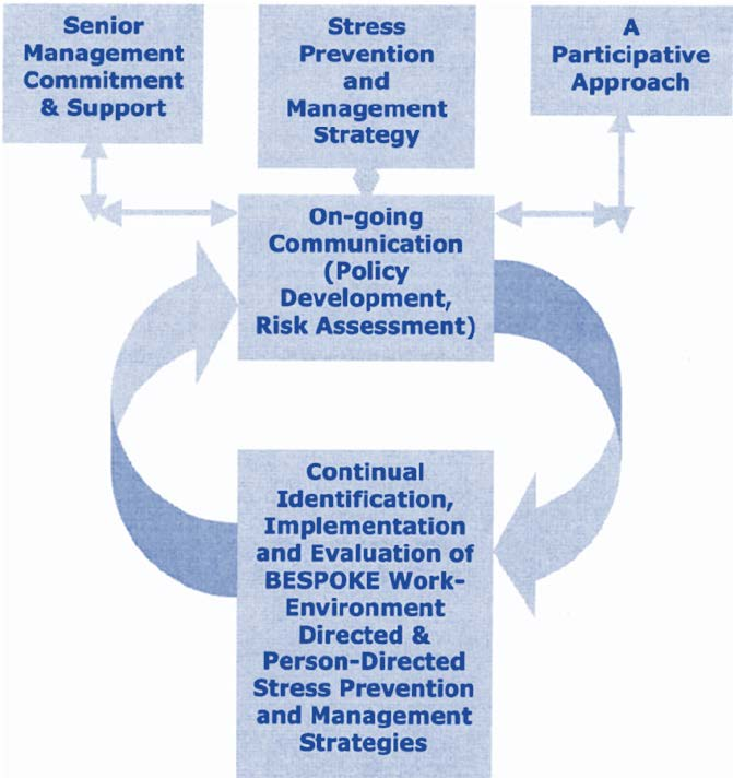 A framework for comprehensive stress prevention and management in the workplace. Cary Cooper, 2013.