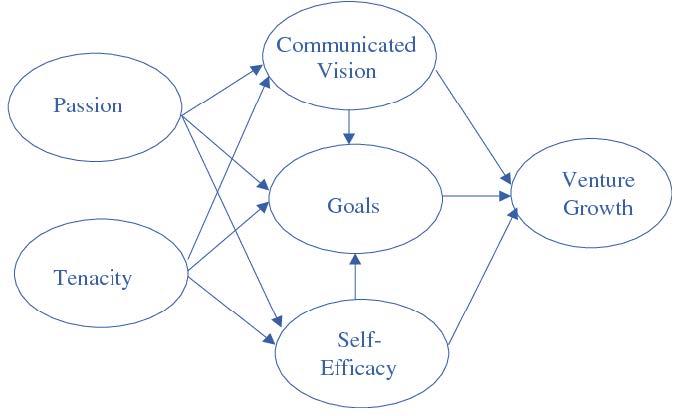 Latham's Goal-setting theory, 2006