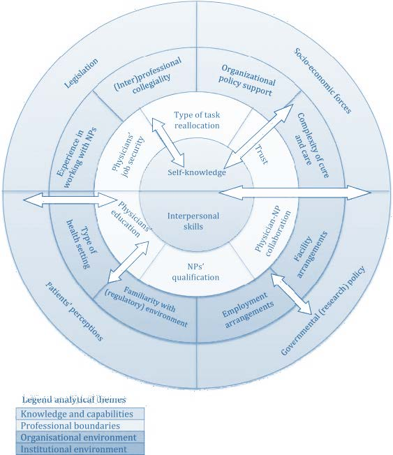 The healthcare boundary management model, 2014