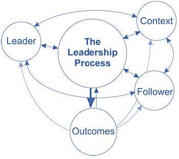 Cited from the Four-Part Leadership Framework, Bolman & Deal (1991)