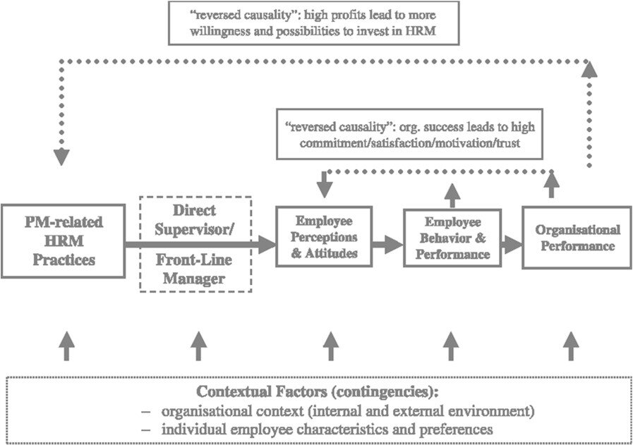 The HRM and performance relationship model (Deanne N. Den Hartog, 2013)..jpg