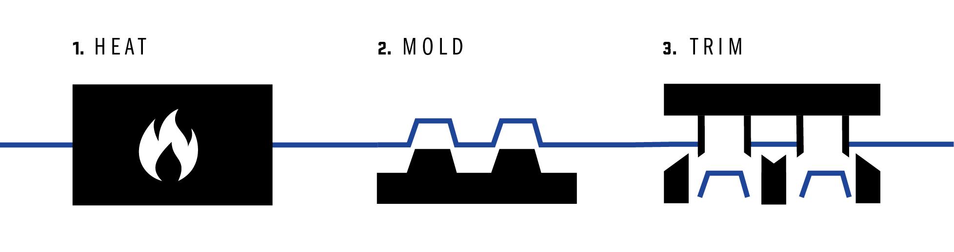 CustomFab Thermoforming Process