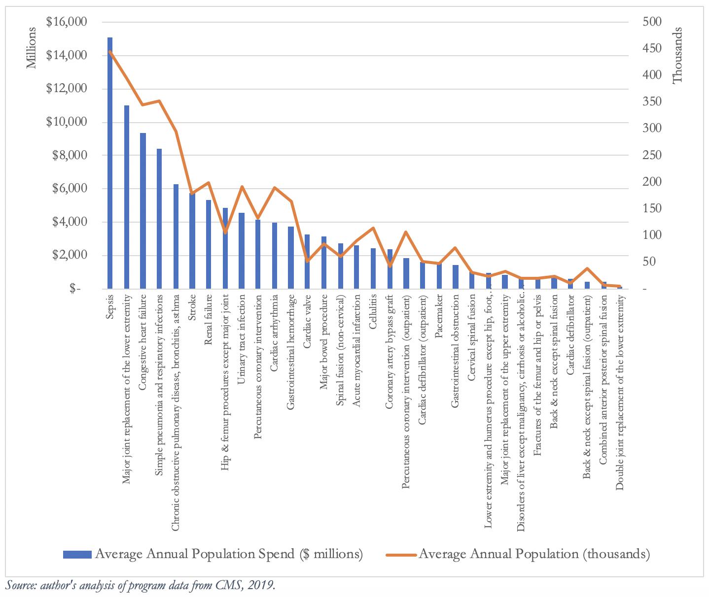 Exhibit 2: BPCI Advanced Annual Potential Patient Impact