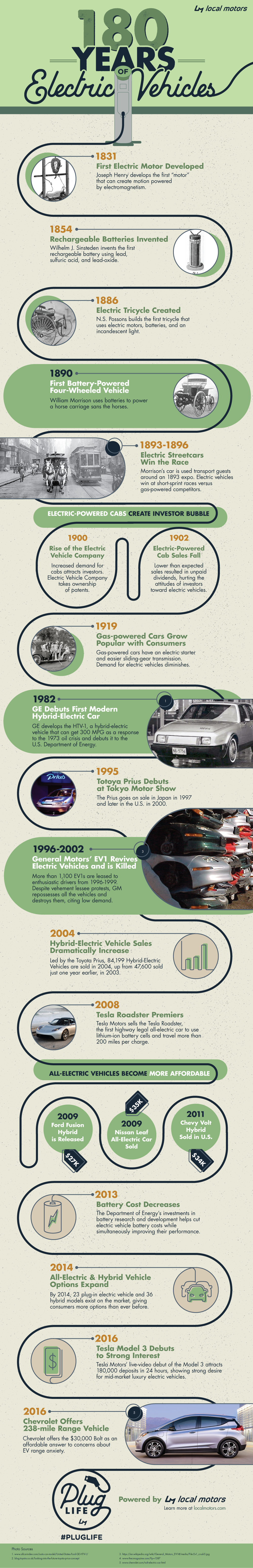 History of Electric Vehicles Infographic