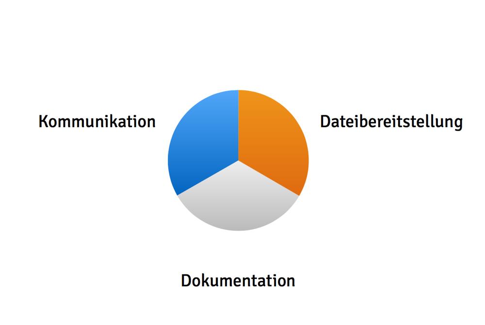 Drei Bereiche, die jedes moderne Arbeitsumfeld abdecken sollte: Kommunikation, Dokumentation & Dateibereitstellung.