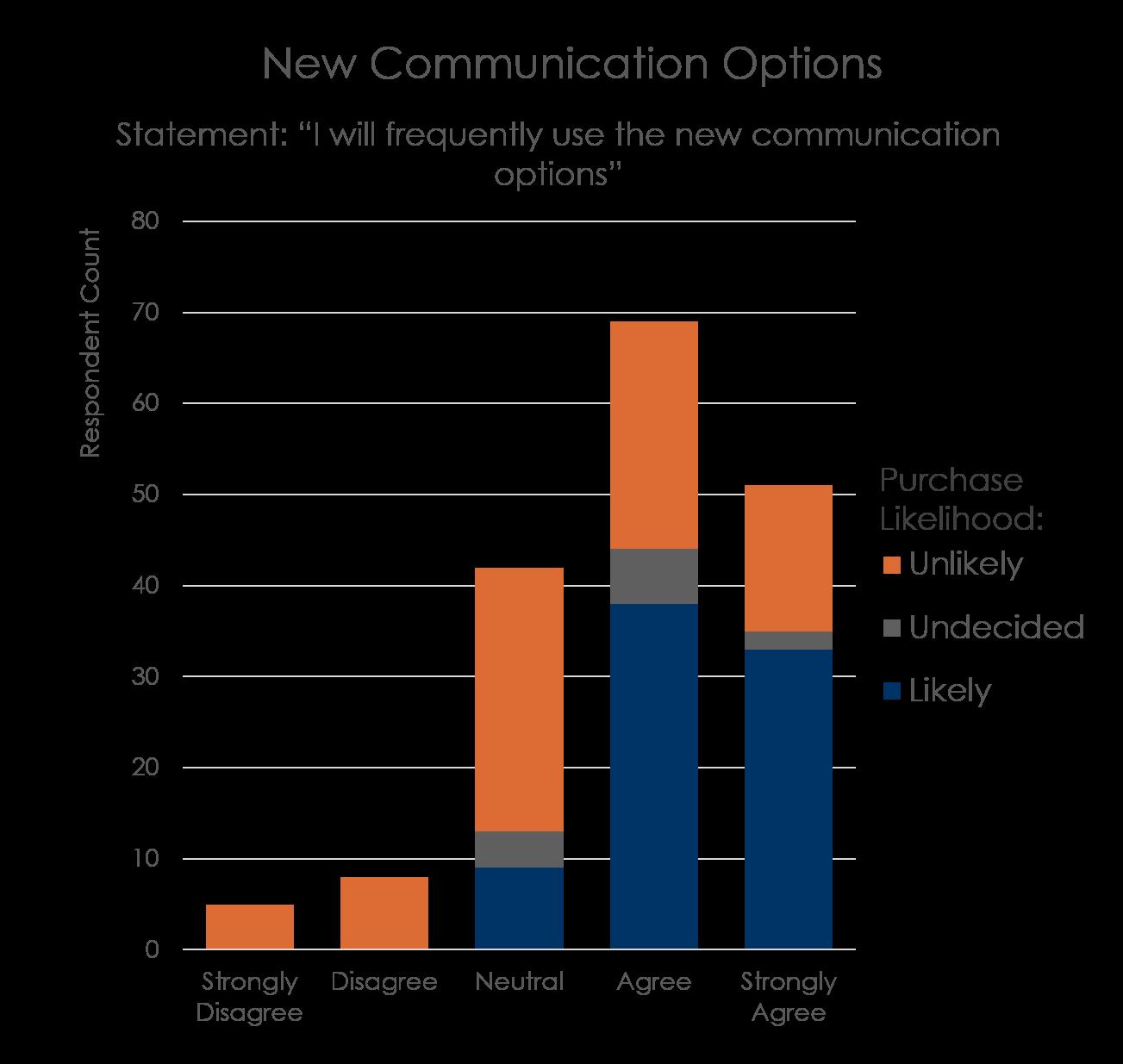 Communication Options.png