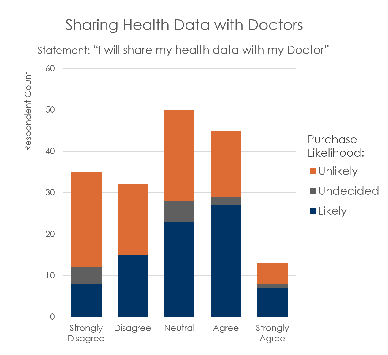 Doctor Data Sharing.png
