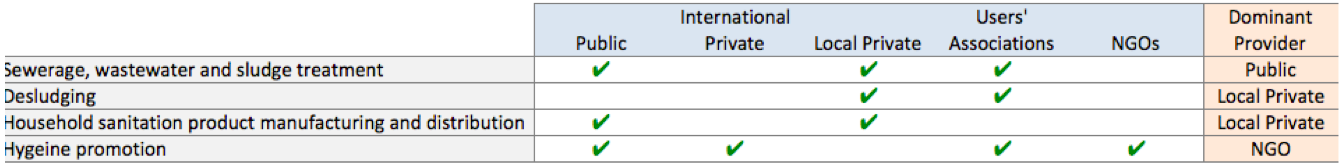 Figure 1: Extent of provider Involvement in Sanitation. Source: WSP, 2007