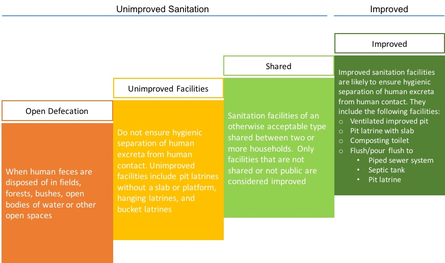 Figure 2: The sanitation ladder. Source: WHO/UNICEF JMP