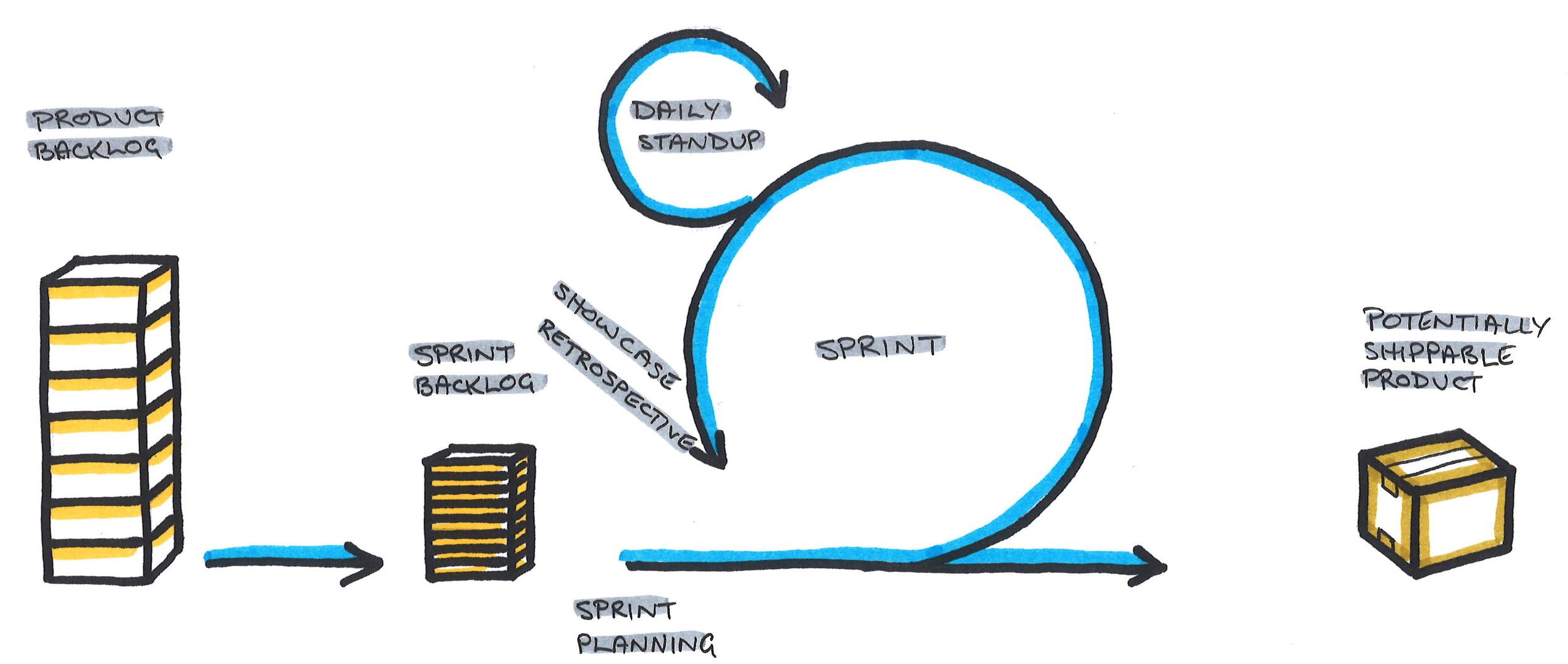 Agile Operating Model - Pragmateam