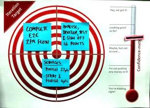 Sprint planning - Confidence meter
