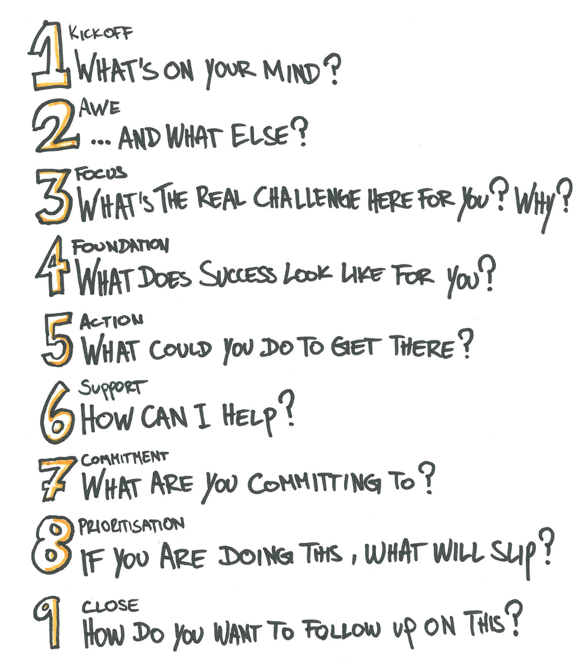 Pragmateam - Coaching habit - Questions v2.jpg