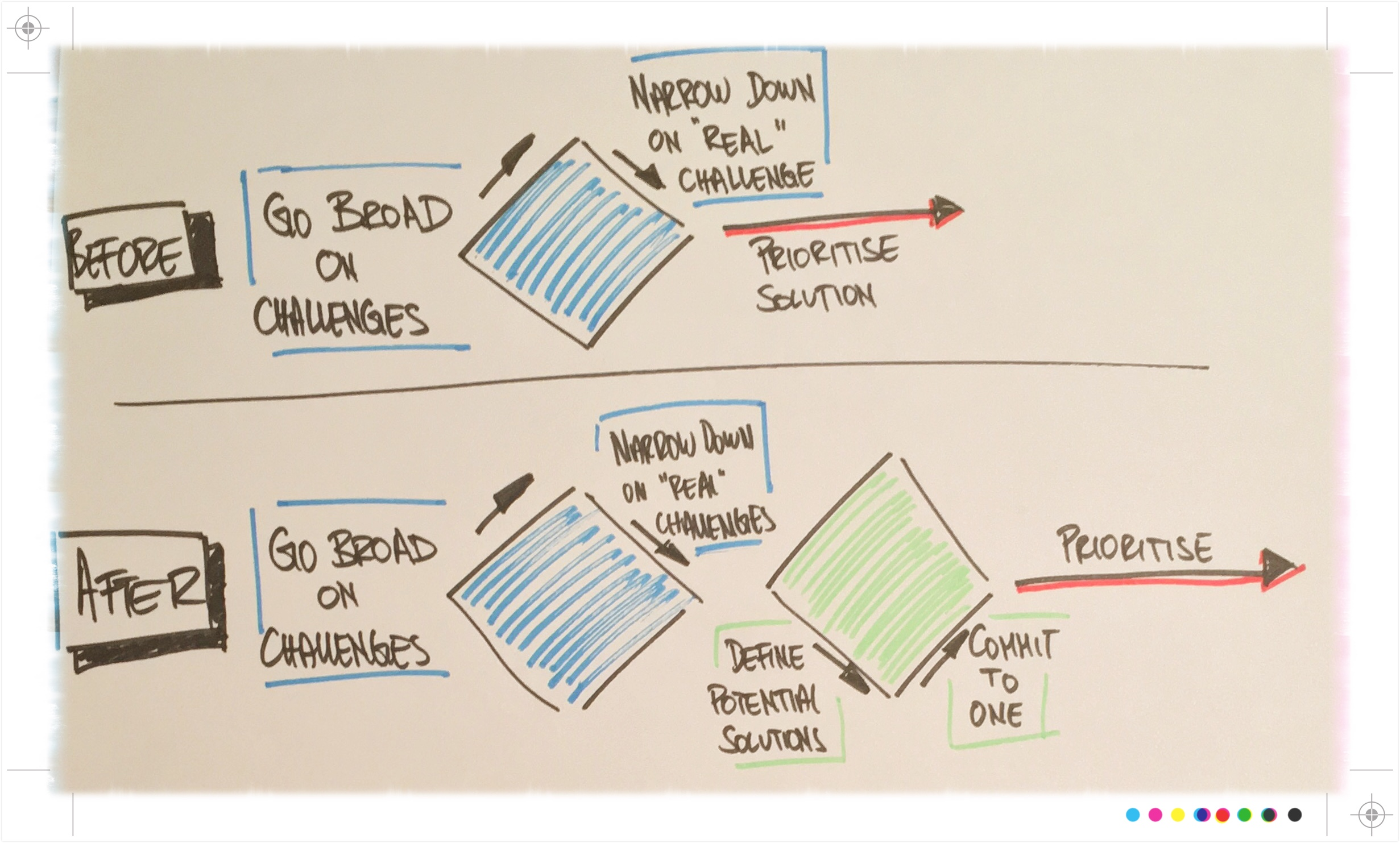 A sketch illustrating the different flows of conversation before and after the workshop