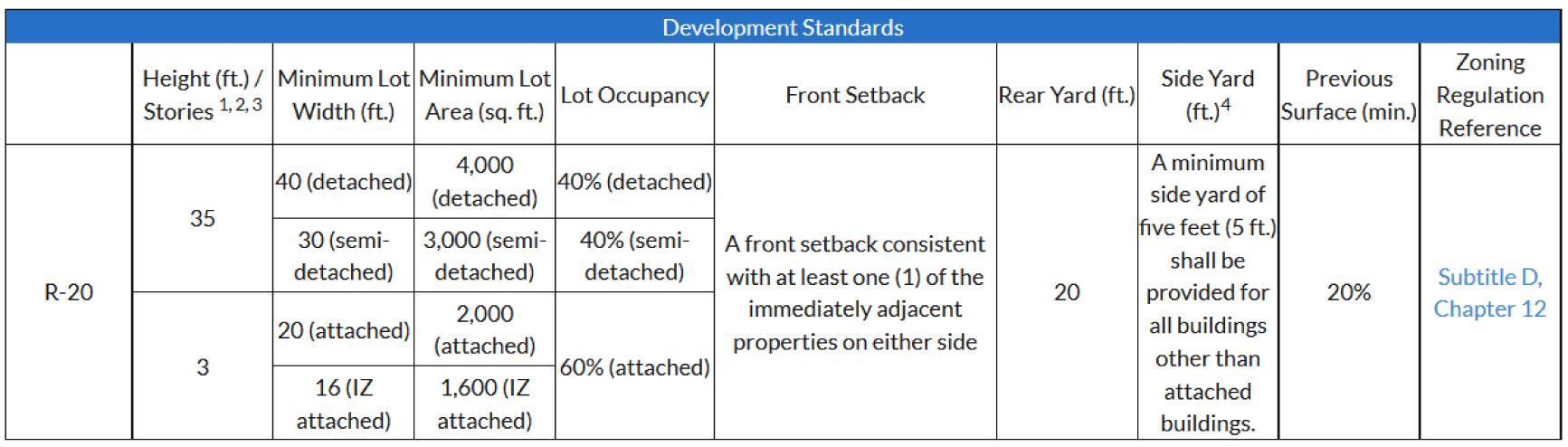 From  DC zoning handbook ,  R-20 zone .