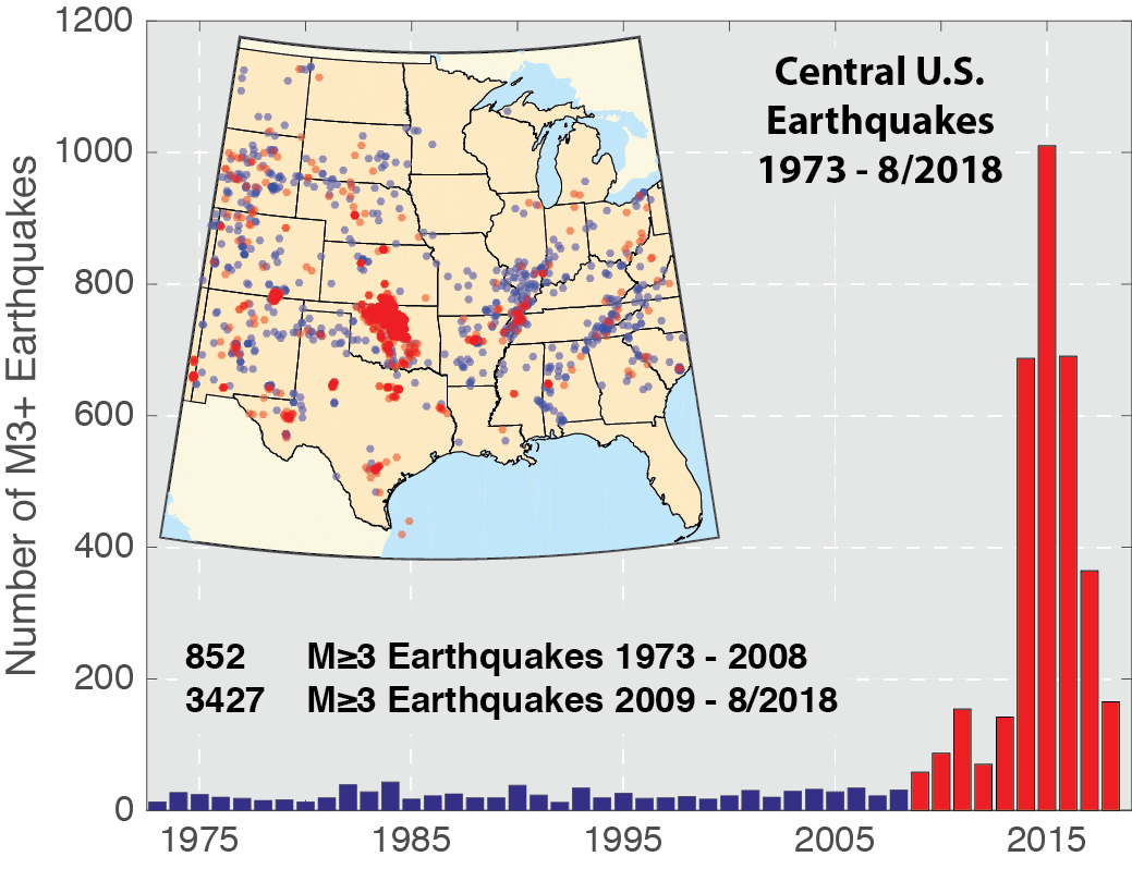 Increase in earthquakes is man-made.  US Geological Society  graphic.
