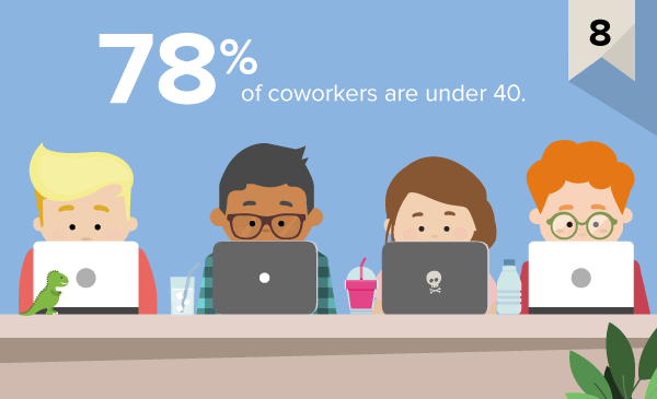 coworking stats8.png