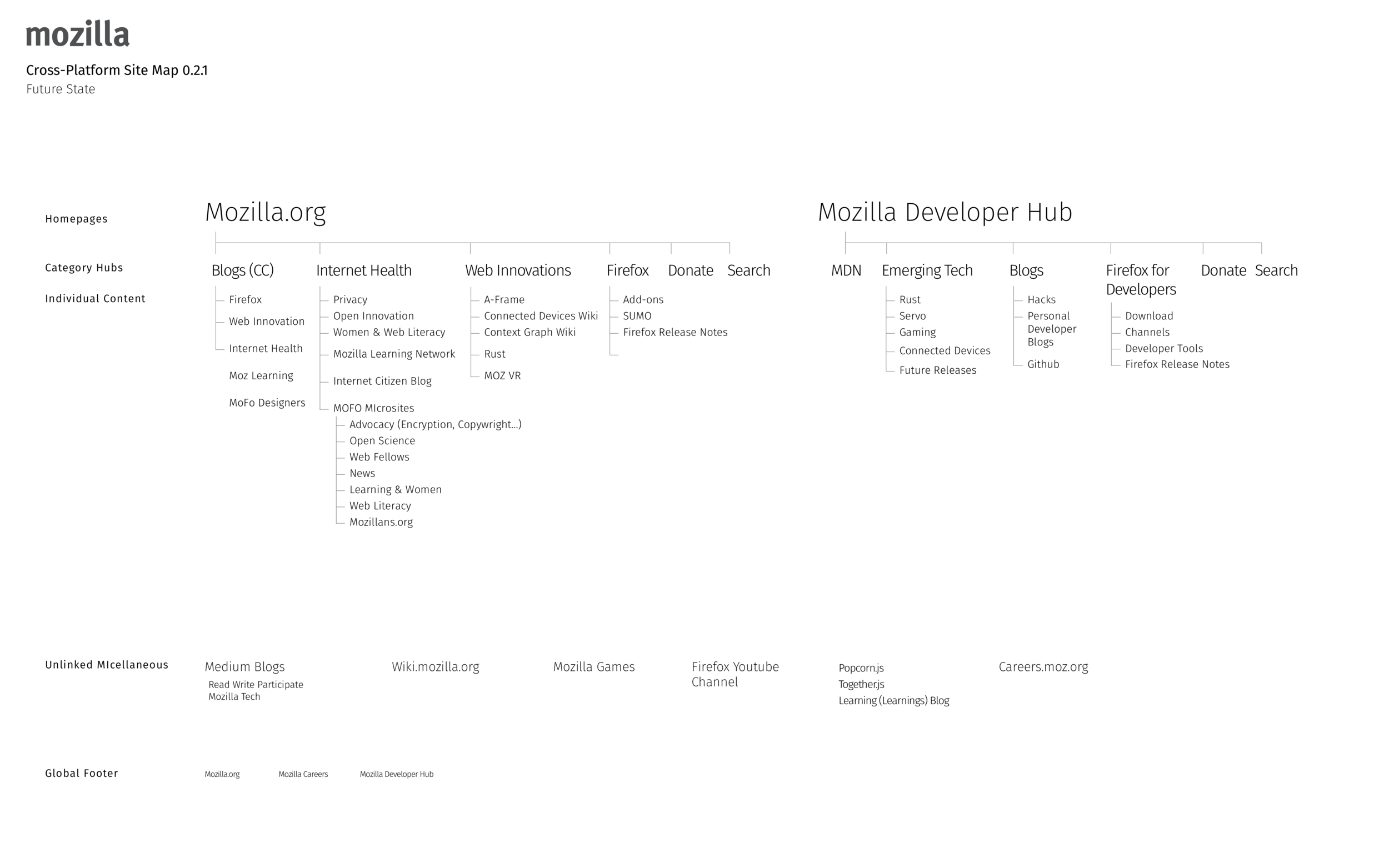 Future State Sitemap 0.1.1.png