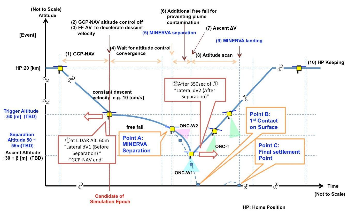 Hayabusa-2's recent altitude changes