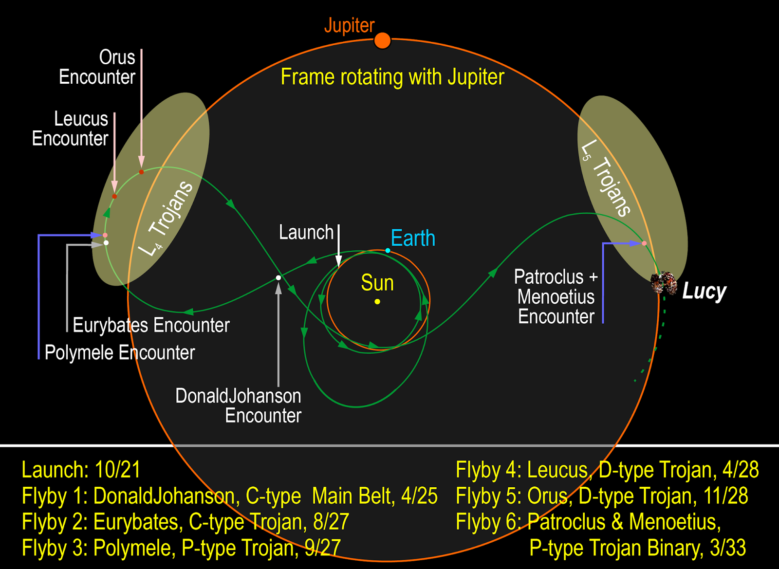 Lucy's proposed trajectory