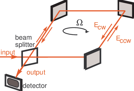A diagram of an optical gyroscope