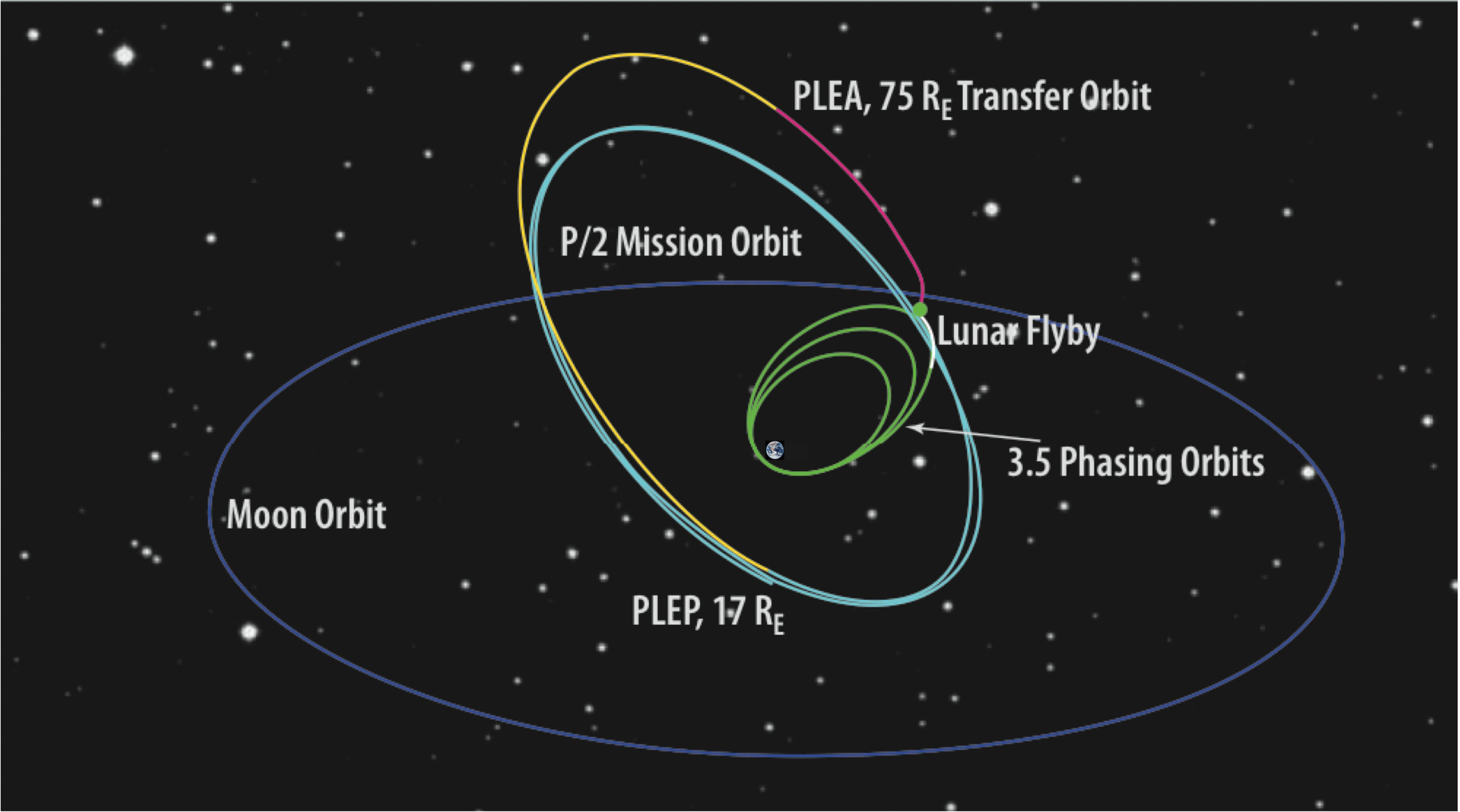 TESS' lunar resonant orbit