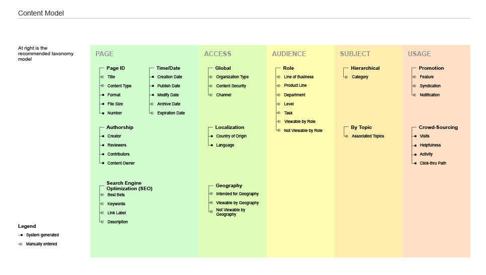 Content Models & Taxonomy