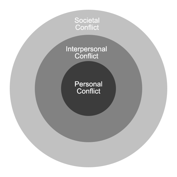 Circles of Character Conflict