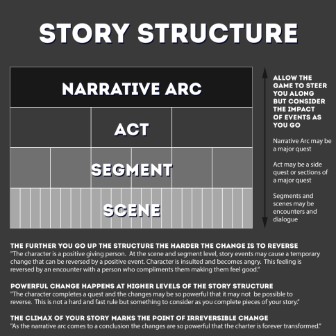 Units of Story Structure