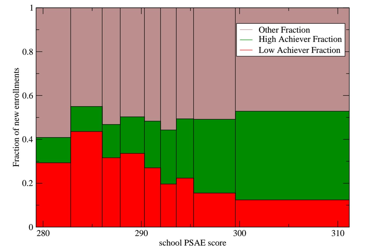 The Increasing Achievement Gap