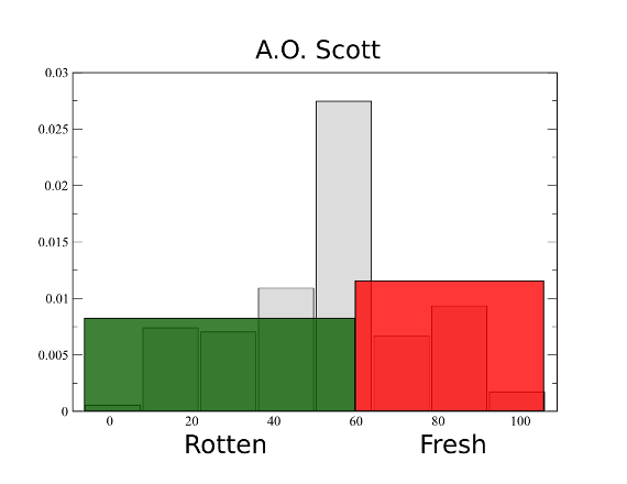 Shortcomings of the Rotten Tomatoes Model