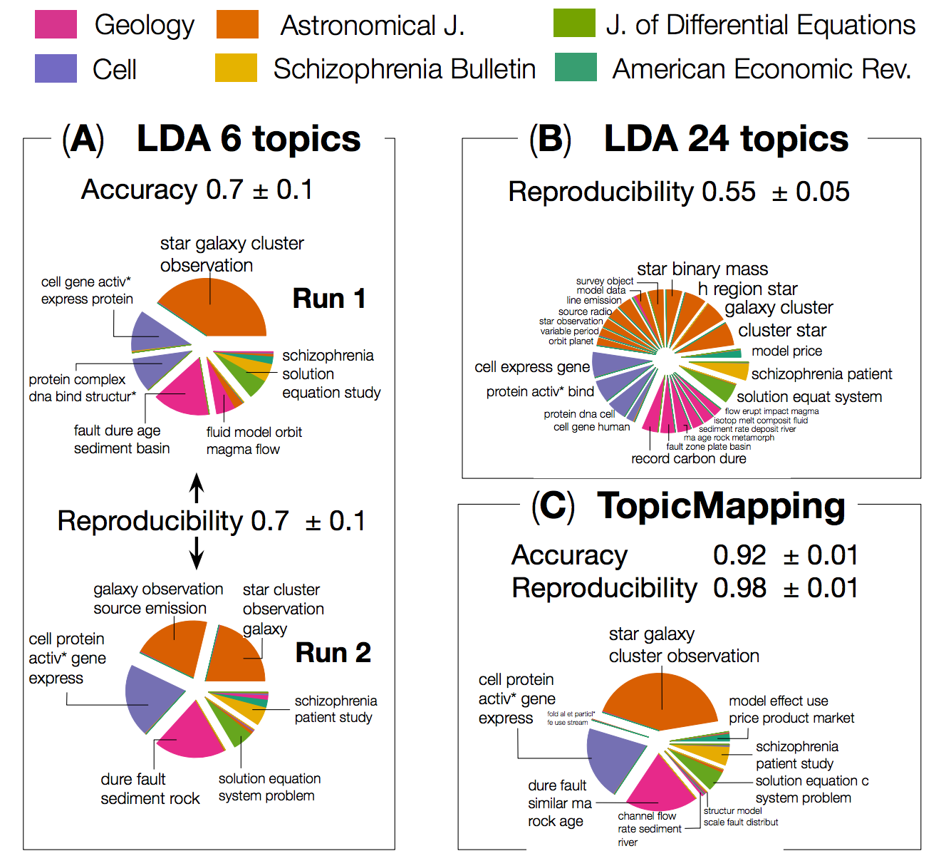 Challenges of Topic Modeling