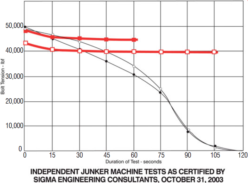 disc-lock-independant results graph
