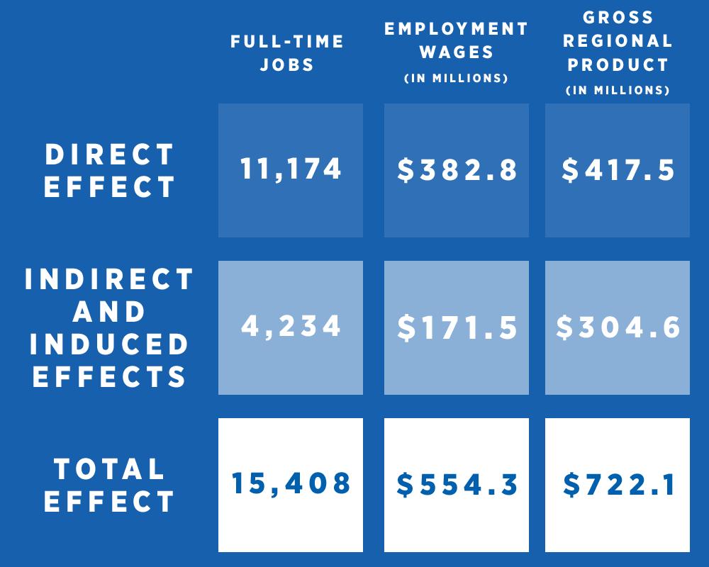 Economic Impact Analysis—All Allen County Human Service Nonprofits