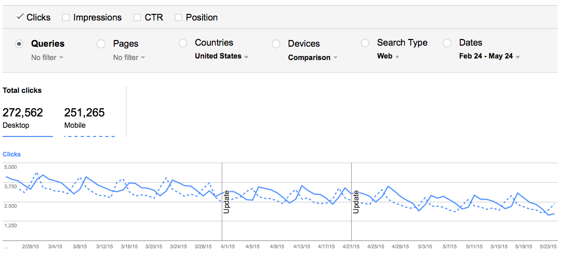 The new Search Analytics report is extremely customizable, allow you to filter and sort data for new and deeper understanding of your site's performance. In this screenshot, we're looking at mobile versus desktop search data on web only content for all queries used in the United States for the past 90 days.